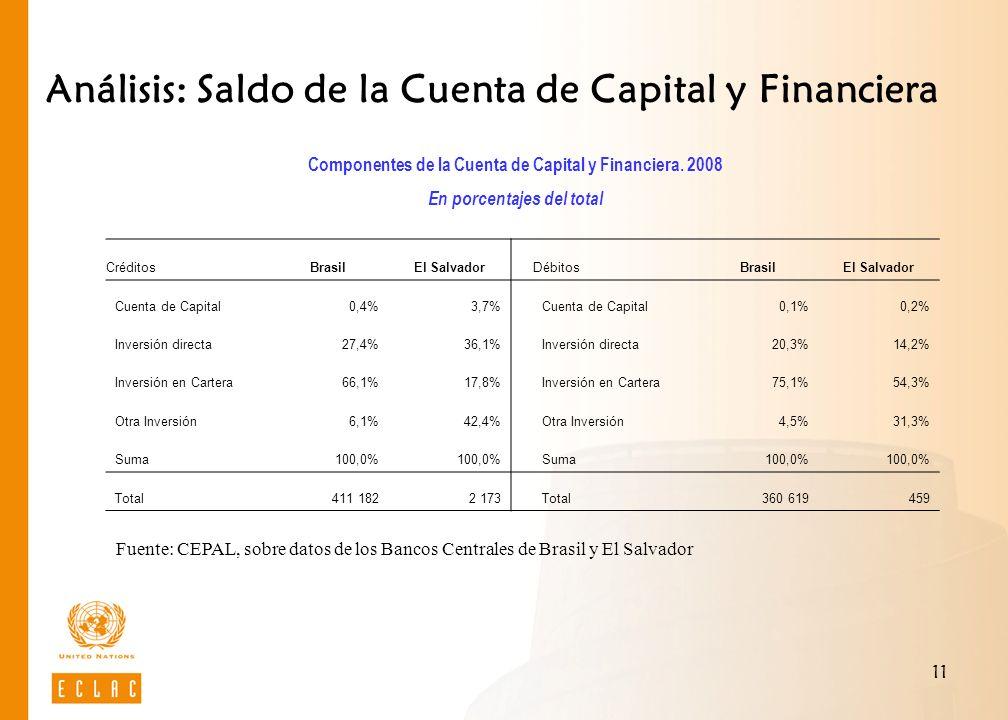 11 Análisis: Saldo de la Cuenta de Capital y Financiera Componentes de la Cuenta de Capital y Financiera. 2008 En porcentajes del total Fuente: CEPAL,