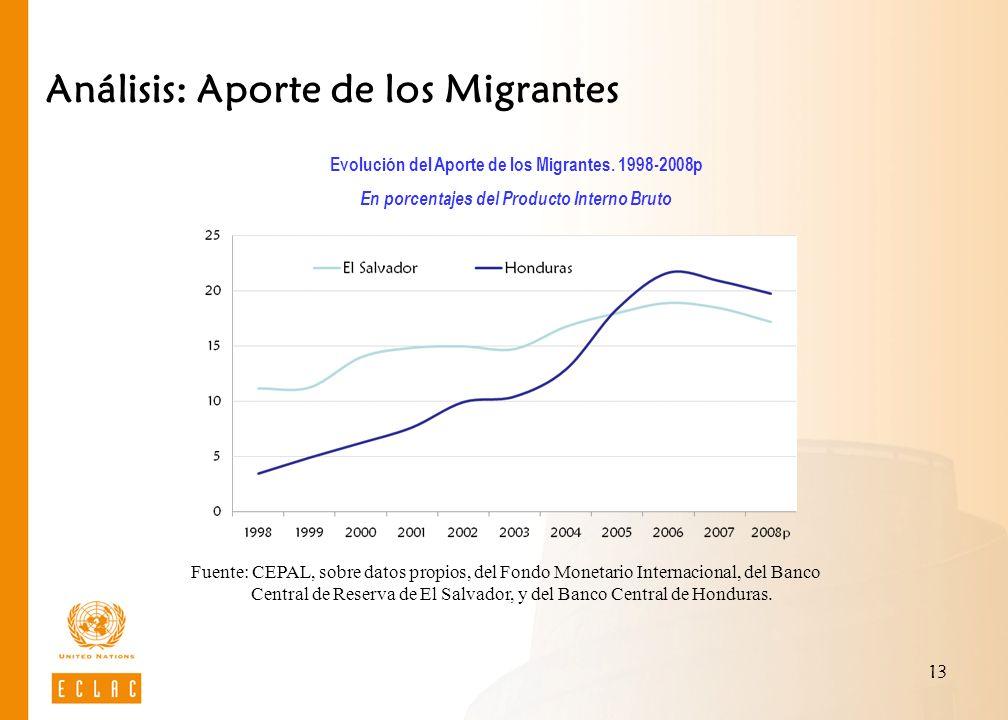 13 Análisis: Aporte de los Migrantes Evolución del Aporte de los Migrantes. 1998-2008p En porcentajes del Producto Interno Bruto Fuente: CEPAL, sobre