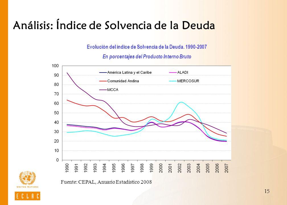 15 Análisis: Índice de Solvencia de la Deuda Evolución del índice de Solvencia de la Deuda. 1990-2007 En porcentajes del Producto Interno Bruto Fuente