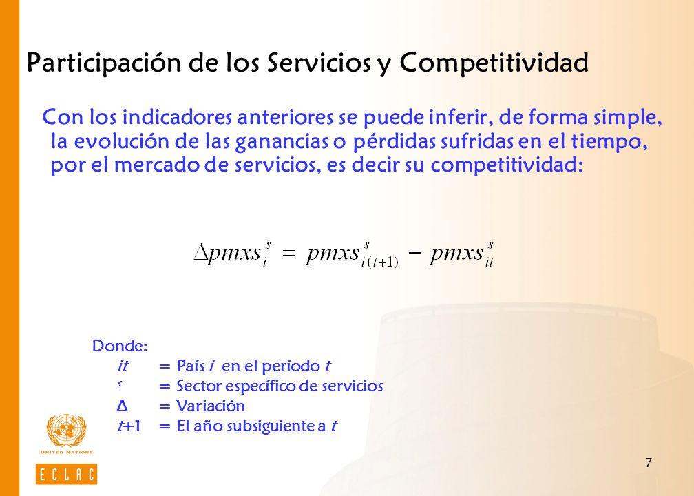 7 Participación de los Servicios y Competitividad Con los indicadores anteriores se puede inferir, de forma simple, la evolución de las ganancias o pé