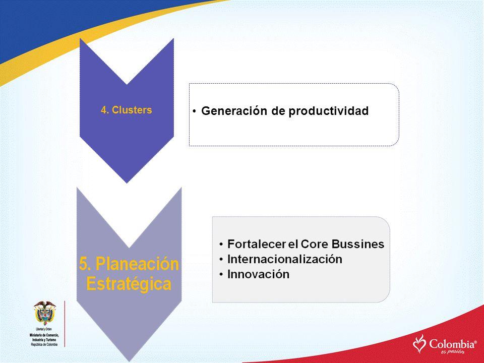 Generación de productividad 4. Clusters