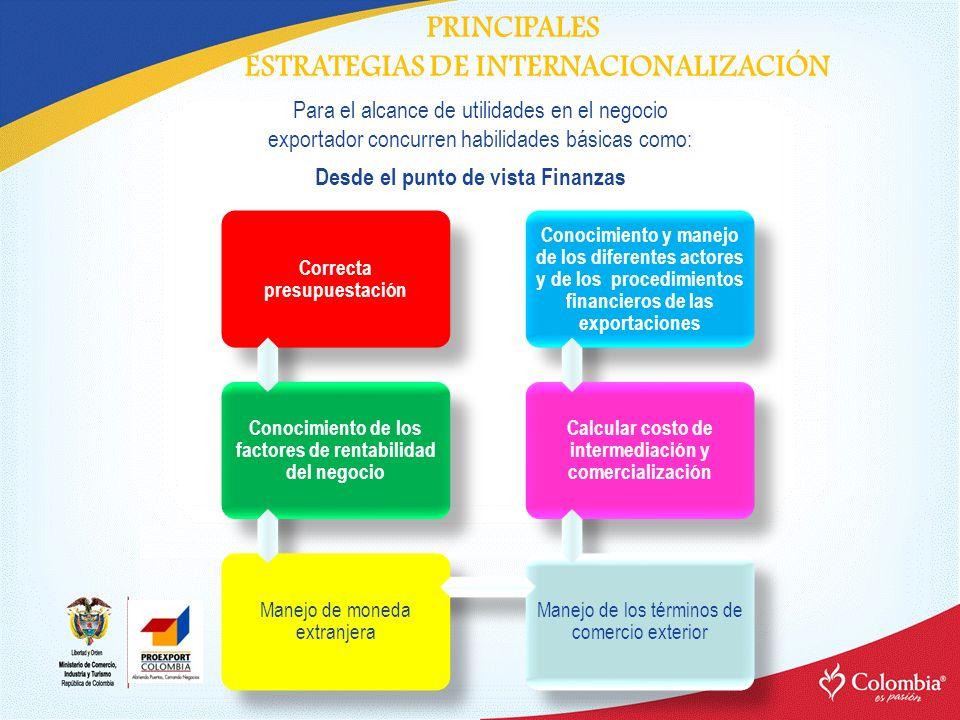 PRINCIPALES ESTRATEGIAS DE INTERNACIONALIZACIÓN Desde el punto de vista Finanzas Para el alcance de utilidades en el negocio exportador concurren habi