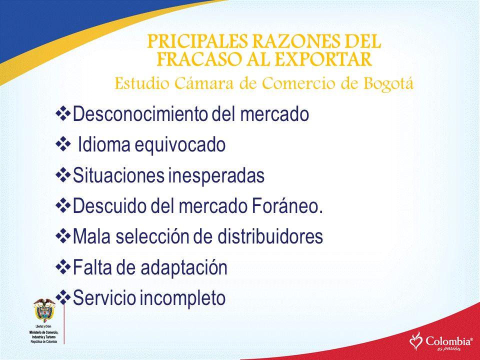 PRICIPALES RAZONES DEL FRACASO AL EXPORTAR Estudio Cámara de Comercio de Bogotá Desconocimiento del mercado Idioma equivocado Situaciones inesperadas