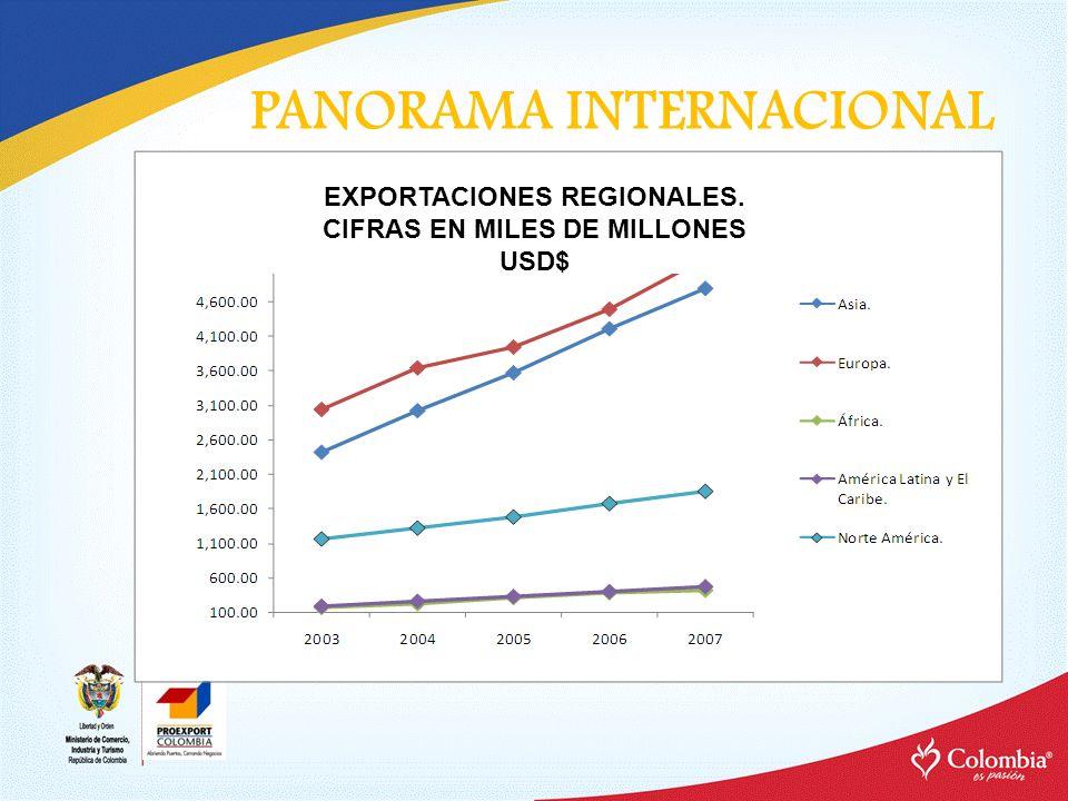PANORAMA INTERNACIONAL EXPORTACIONES REGIONALES. CIFRAS EN MILES DE MILLONES USD$