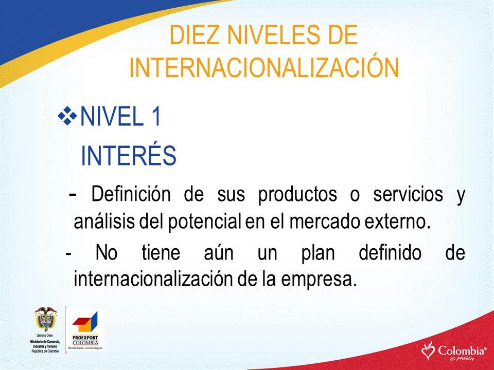 DIEZ NIVELES DE INTERNACIONALIZACIÓN NIVEL 1 INTERÉS - Definición de sus productos o servicios y análisis del potencial en el mercado externo. - No ti