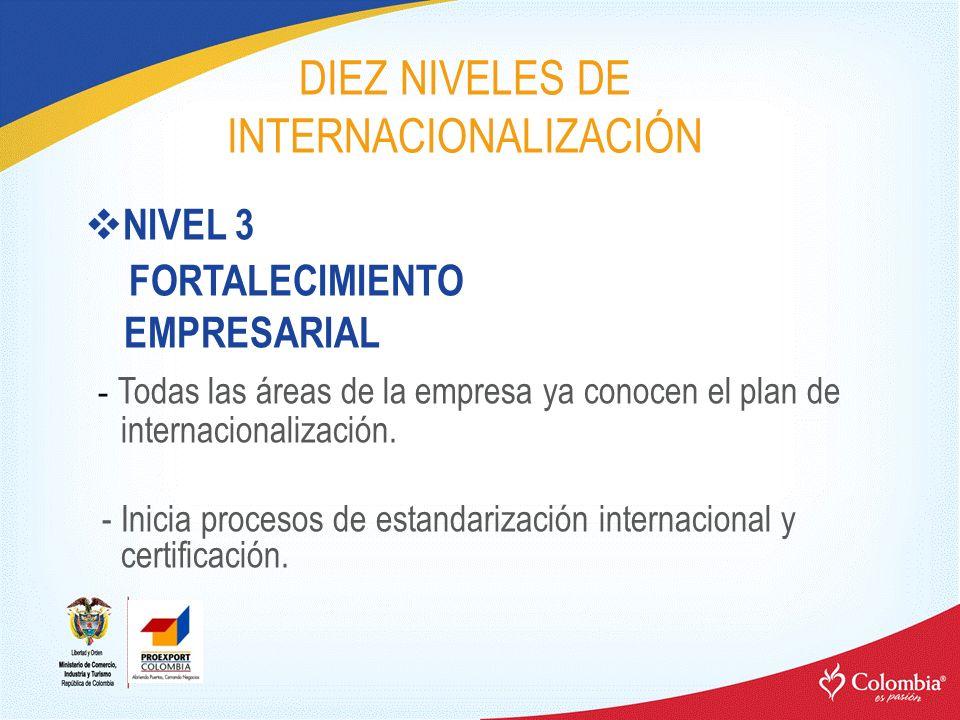 DIEZ NIVELES DE INTERNACIONALIZACIÓN NIVEL 3 FORTALECIMIENTO EMPRESARIAL - Todas las áreas de la empresa ya conocen el plan de internacionalización. -