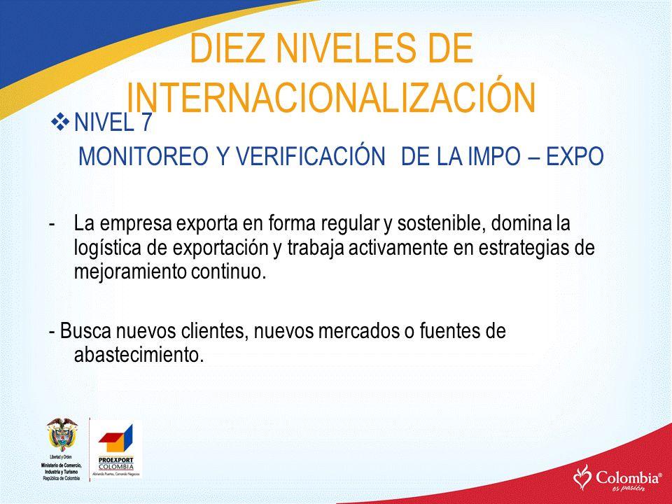 DIEZ NIVELES DE INTERNACIONALIZACIÓN NIVEL 7 MONITOREO Y VERIFICACIÓN DE LA IMPO – EXPO -La empresa exporta en forma regular y sostenible, domina la l