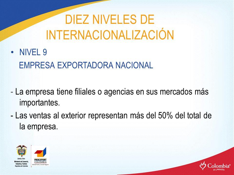 DIEZ NIVELES DE INTERNACIONALIZACIÓN NIVEL 9 EMPRESA EXPORTADORA NACIONAL - La empresa tiene filiales o agencias en sus mercados más importantes. - La