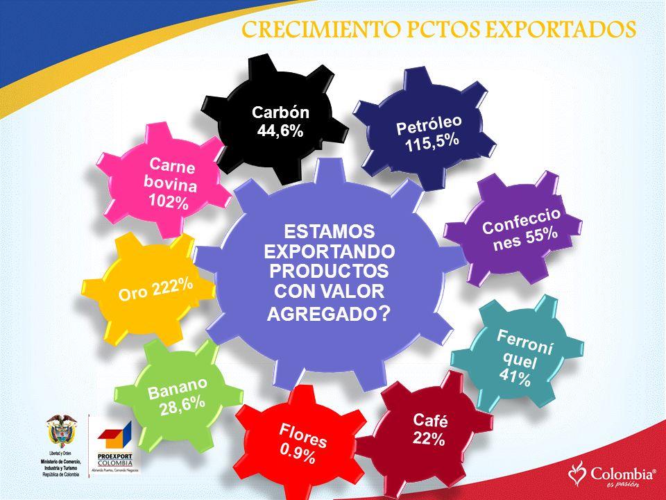 Carbón 44,6% Oro 222% Banano 28,6% Carne bovina 102% Confeccio nes 55% Flores 0.9% ESTAMOS EXPORTANDO PRODUCTOS CON VALOR AGREGADO ? Petróleo 115,5% F