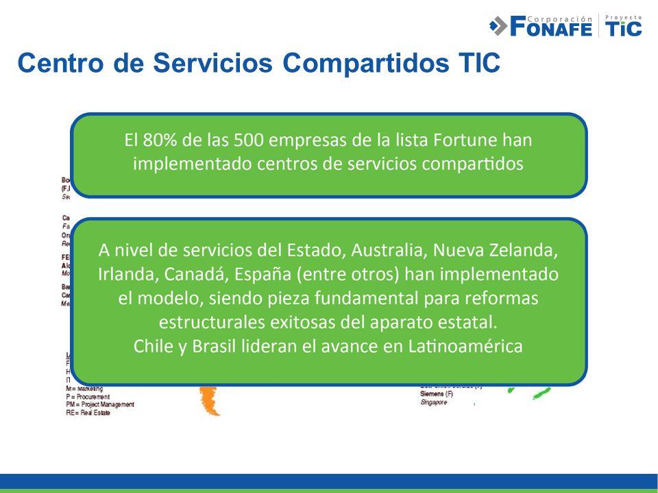 Centro de Servicios Compartidos TIC