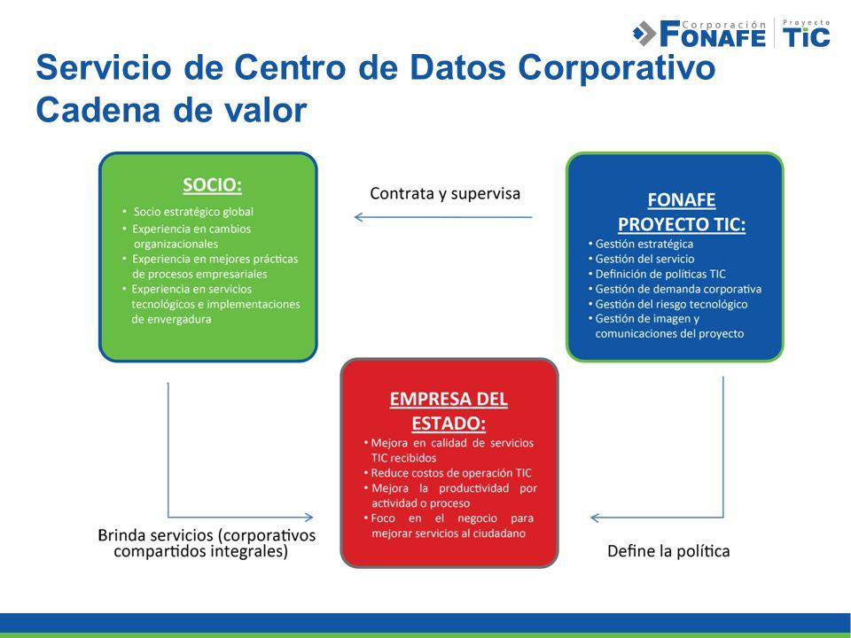 Servicio de Centro de Datos Corporativo Cadena de valor