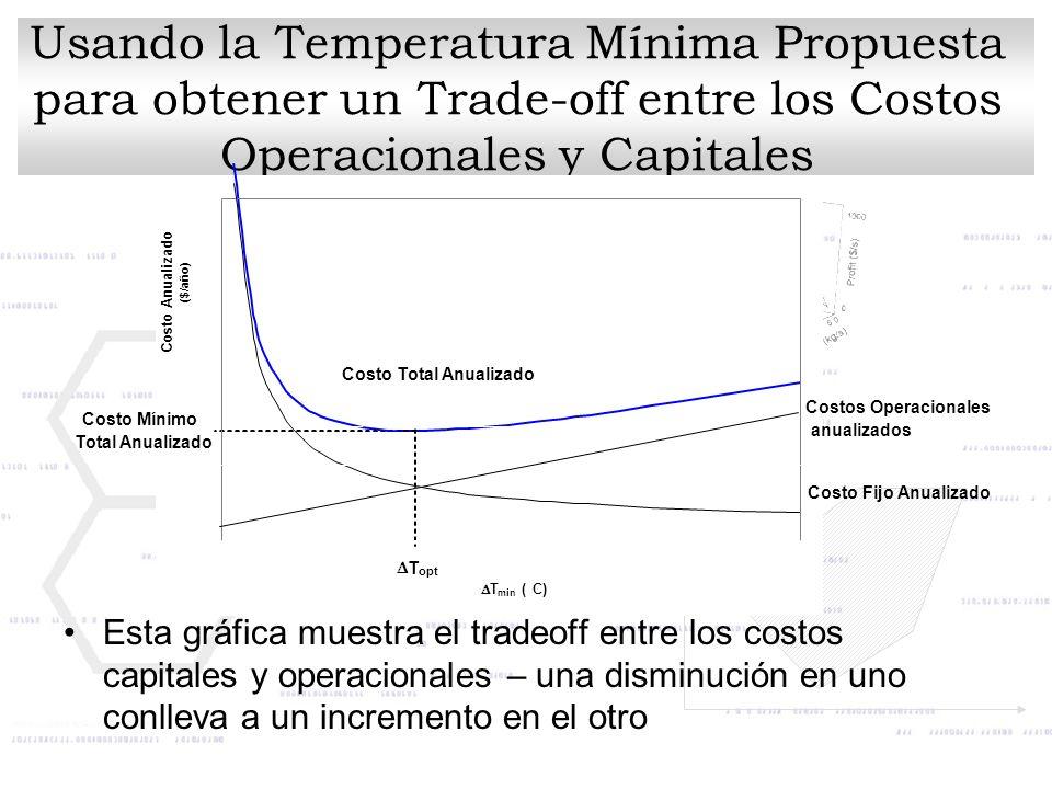 Usando la Temperatura Mínima Propuesta para obtener un Trade-off entre los Costos Operacionales y Capitales Esta gráfica muestra el tradeoff entre los