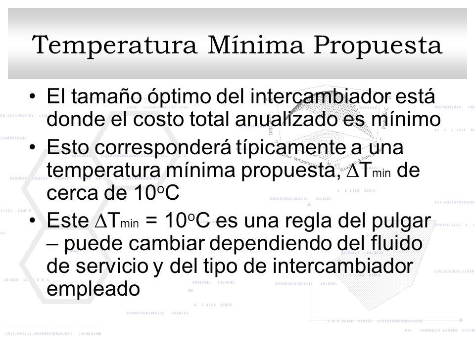 Temperatura Mínima Propuesta El tamaño óptimo del intercambiador está donde el costo total anualizado es mínimo Esto corresponderá típicamente a una t