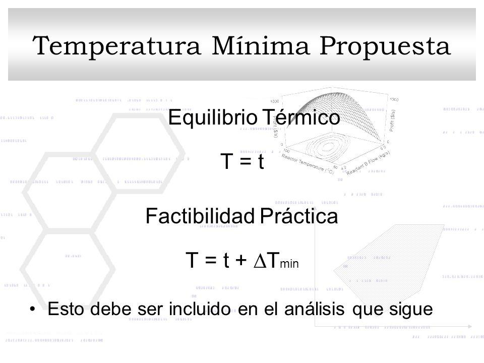 Temperatura Mínima Propuesta Equilibrio Térmico T = t Factibilidad Práctica T = t + T min Esto debe ser incluido en el análisis que sigue