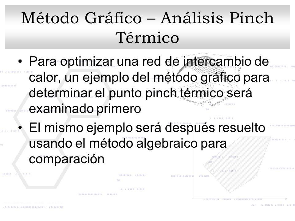 Método Gráfico – Análisis Pinch Térmico Para optimizar una red de intercambio de calor, un ejemplo del método gráfico para determinar el punto pinch t
