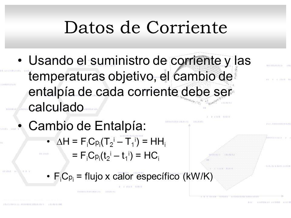 Datos de Corriente Usando el suministro de corriente y las temperaturas objetivo, el cambio de entalpía de cada corriente debe ser calculado Cambio de