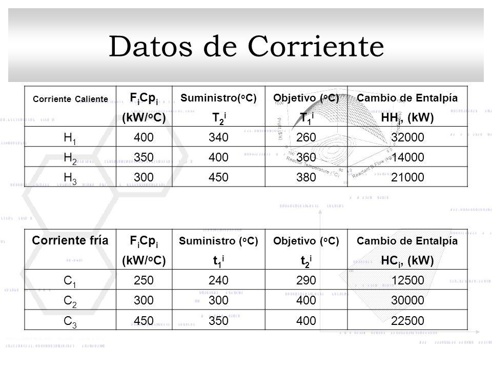 Datos de Corriente Corriente Caliente F i Cp i Suministro( o C)Objetivo ( o C)Cambio de Entalpía (kW/ o C)T2iT2i T1iT1i HH i, (kW) H1H1 40034026032000