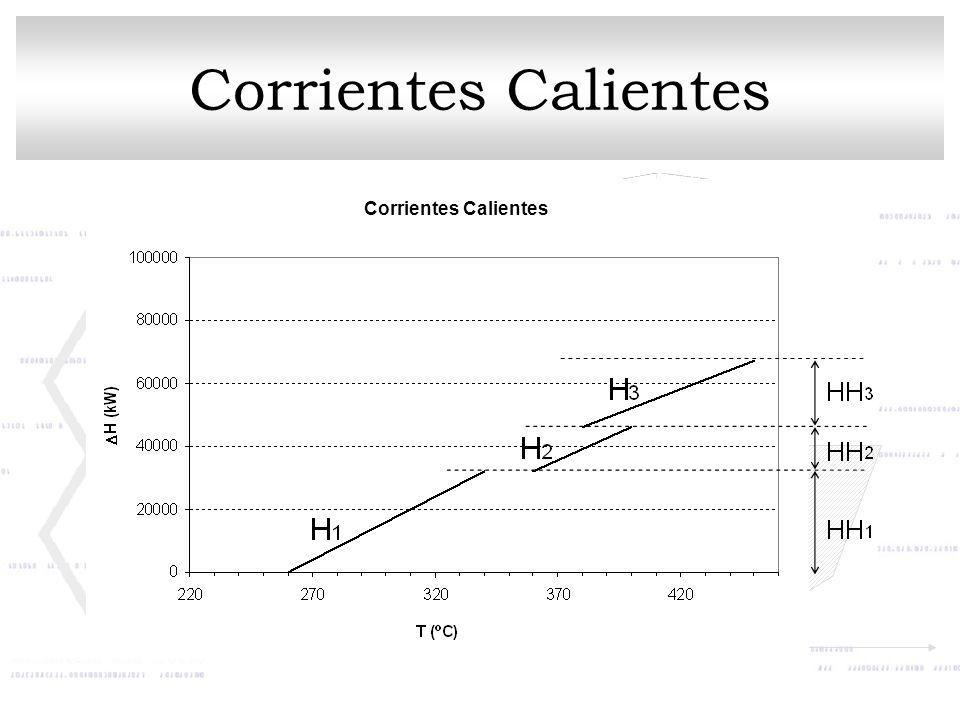 Corrientes Calientes
