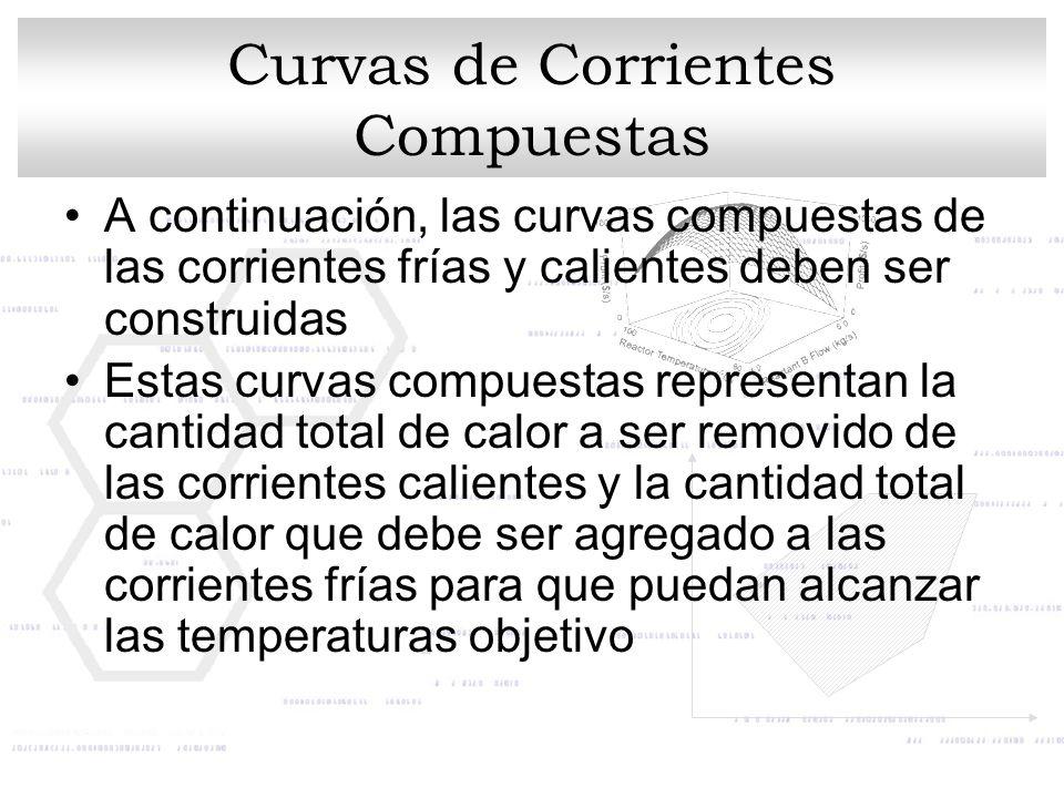 Curvas de Corrientes Compuestas A continuación, las curvas compuestas de las corrientes frías y calientes deben ser construidas Estas curvas compuesta