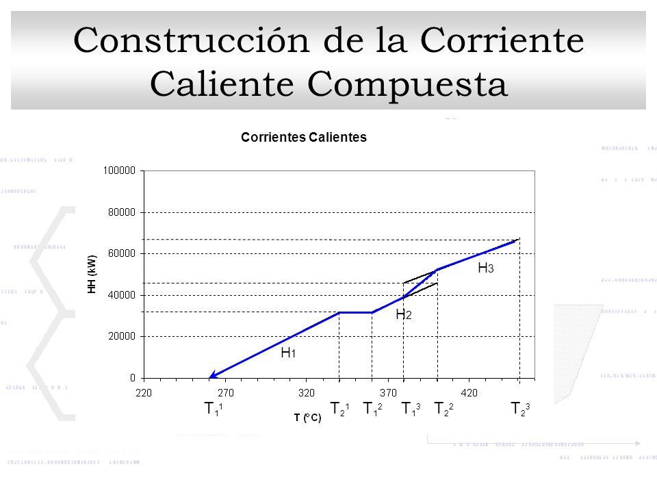 Corrientes Calientes Construcción de la Corriente Caliente Compuesta T11T11 T21T21 T12T12 T22T22 T13T13 T23T23 H1H1 H2H2 H3H3