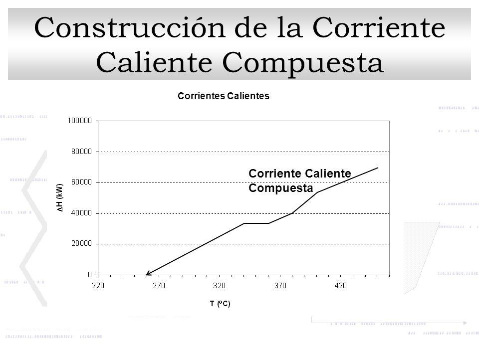 Corrientes Calientes Corriente Caliente Compuesta Construcción de la Corriente Caliente Compuesta
