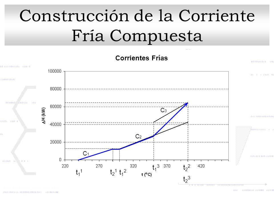 Corrientes Frías t11t11 t12t12 t23t23 t13t13 t22t22 t21t21 C1C1 C3C3 C2C2 Construcción de la Corriente Fría Compuesta
