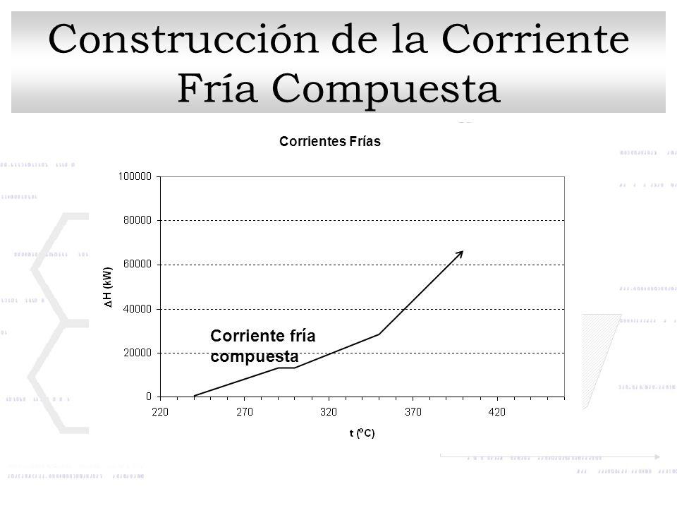 Corrientes Frías Corriente fría compuesta Construcción de la Corriente Fría Compuesta
