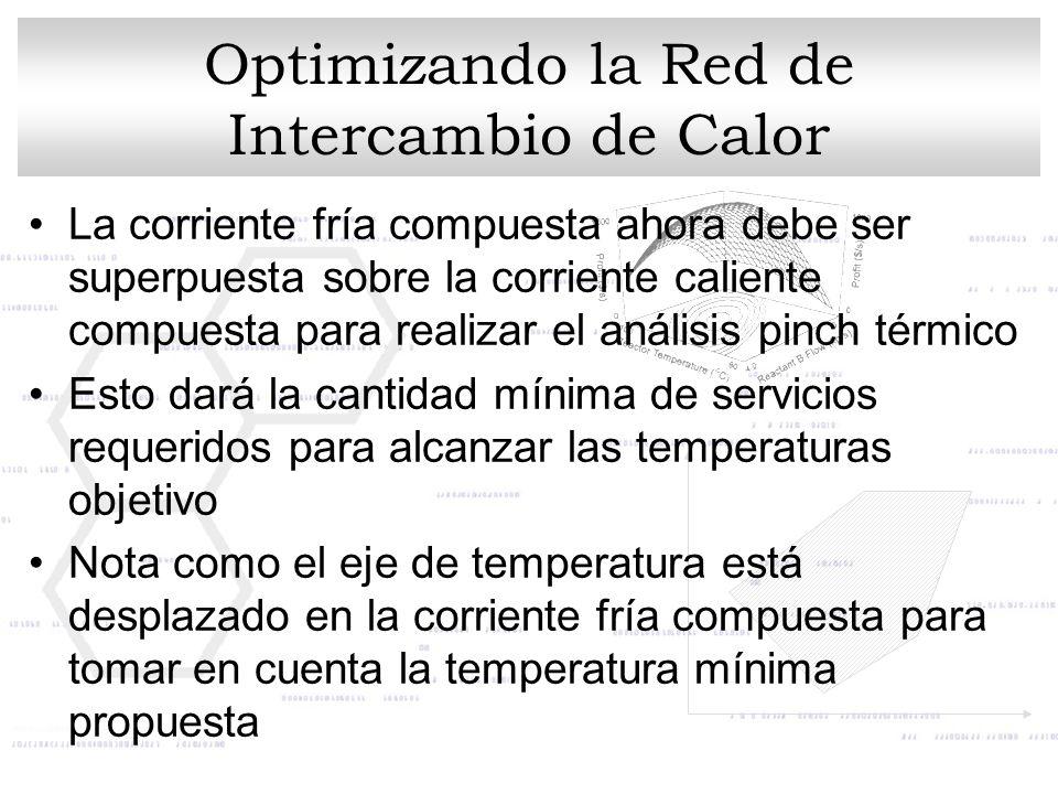 Optimizando la Red de Intercambio de Calor La corriente fría compuesta ahora debe ser superpuesta sobre la corriente caliente compuesta para realizar