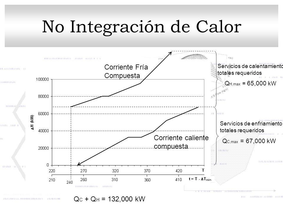 No Integración de Calor Q C,max = 67,000 kW Q H,max = 65,000 kW Q C + Q H = 132,000 kW 240 Servicios de calentamiento totales requeridos Servicios de