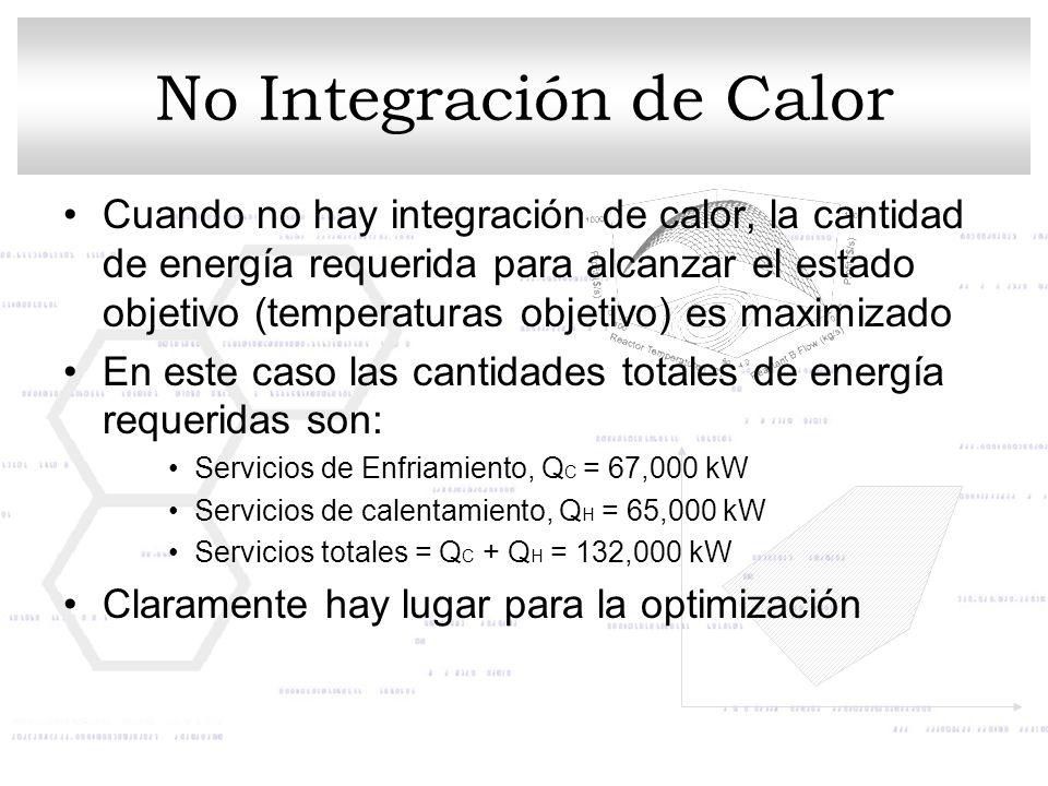 No Integración de Calor Cuando no hay integración de calor, la cantidad de energía requerida para alcanzar el estado objetivo (temperaturas objetivo)