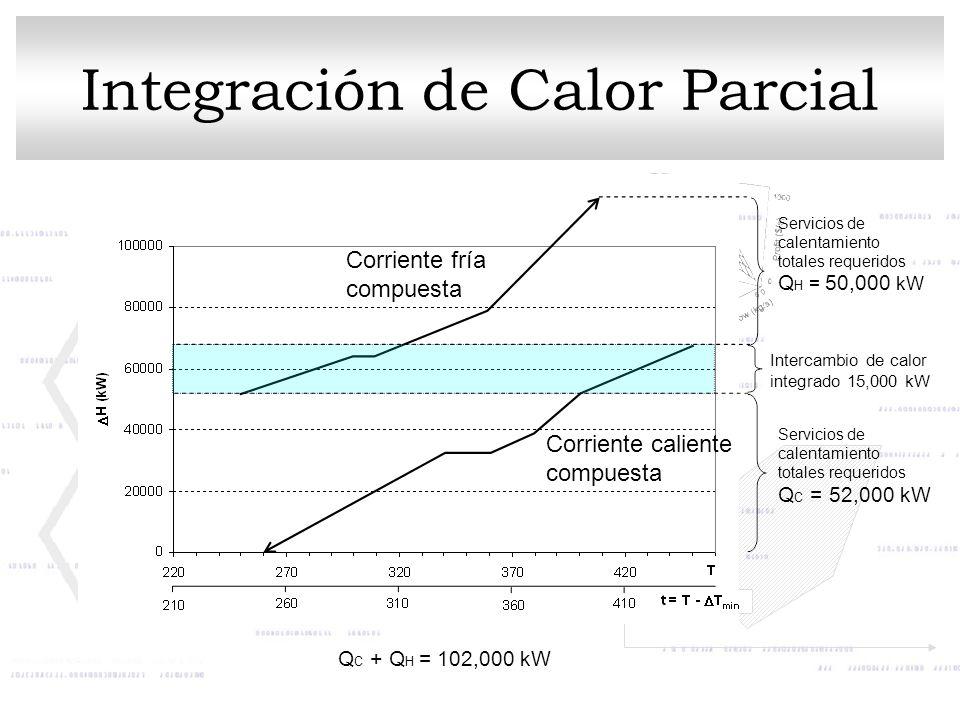 Q C = 52,000 kW Q H = 50,000 kW Intercambio de calor integrado 15,000 kW Servicios de calentamiento totales requeridos Corriente fría compuesta Corrie