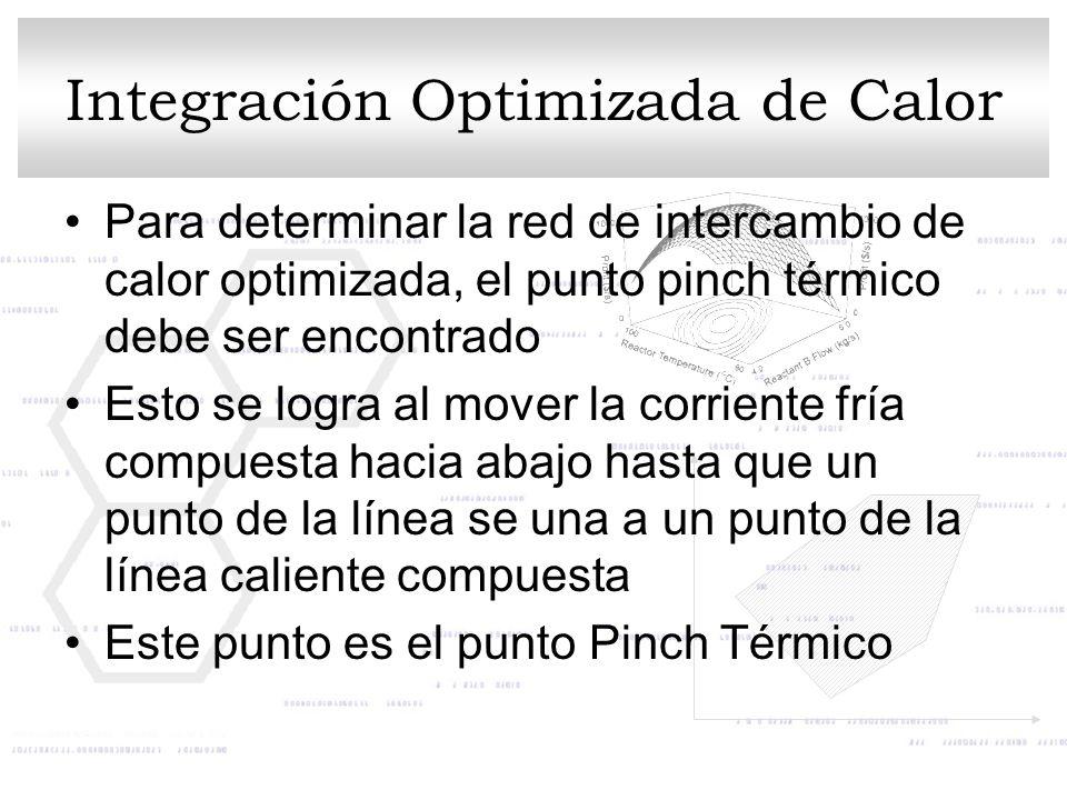 Integración Optimizada de Calor Para determinar la red de intercambio de calor optimizada, el punto pinch térmico debe ser encontrado Esto se logra al