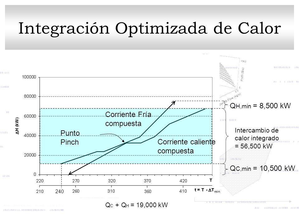 Q H,min = 8,500 kW Q C,min = 10,500 kW Intercambio de calor integrado = 56,500 kW Corriente caliente compuesta Corriente Fría compuesta Punto Pinch Q