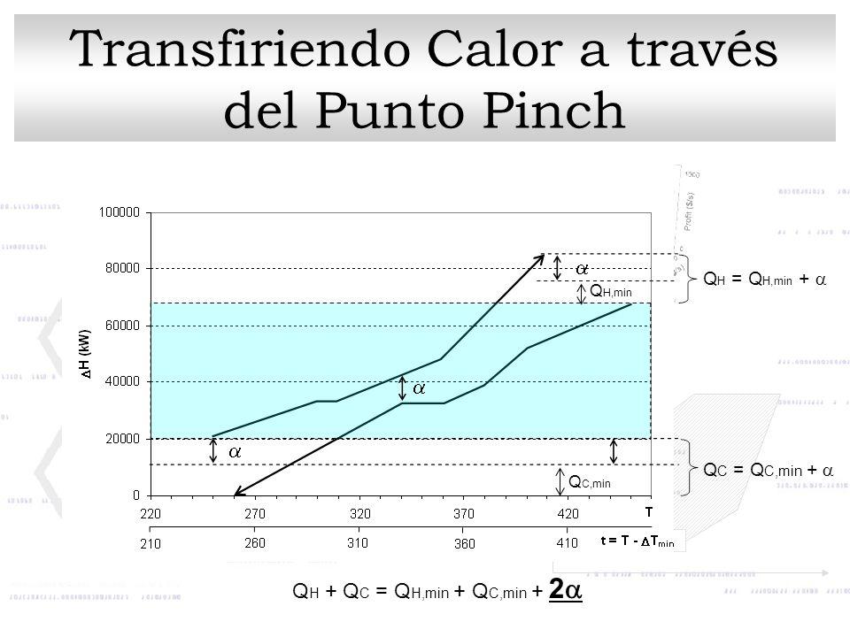 Q H,min Q C,min Q H = Q H,min + Q C = Q C,min + Q H + Q C = Q H,min + Q C,min + 2 Transfiriendo Calor a través del Punto Pinch
