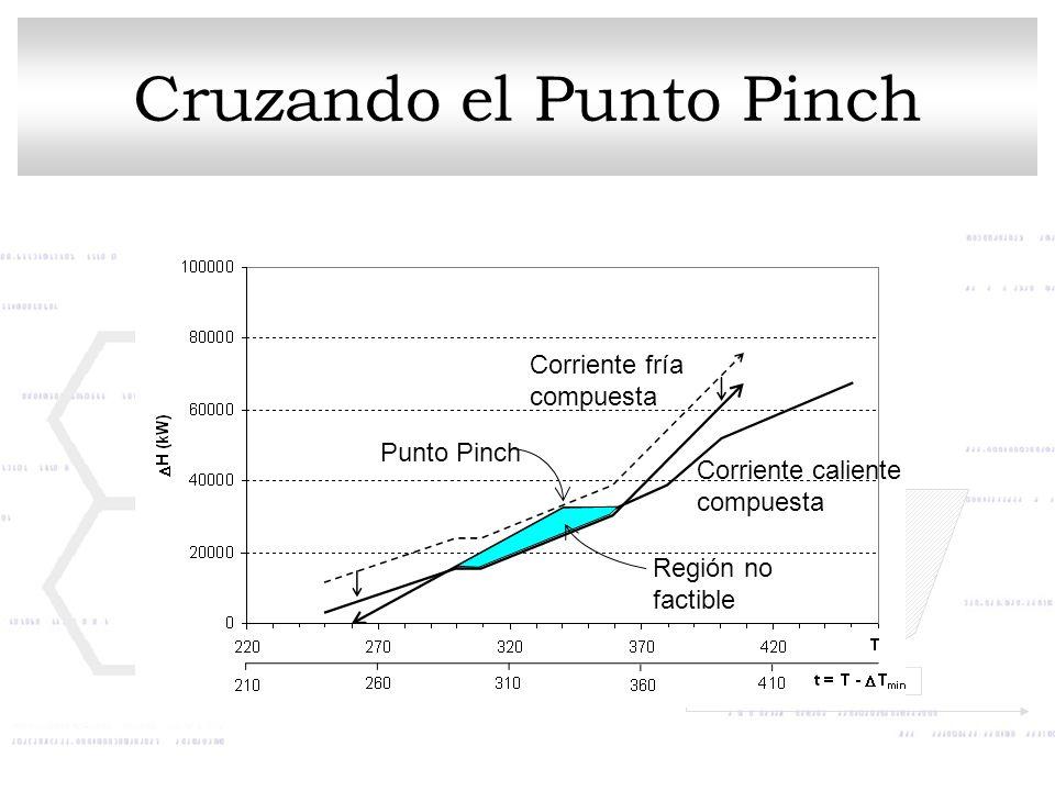 Punto Pinch Región no factible Corriente fría compuesta Corriente caliente compuesta Cruzando el Punto Pinch