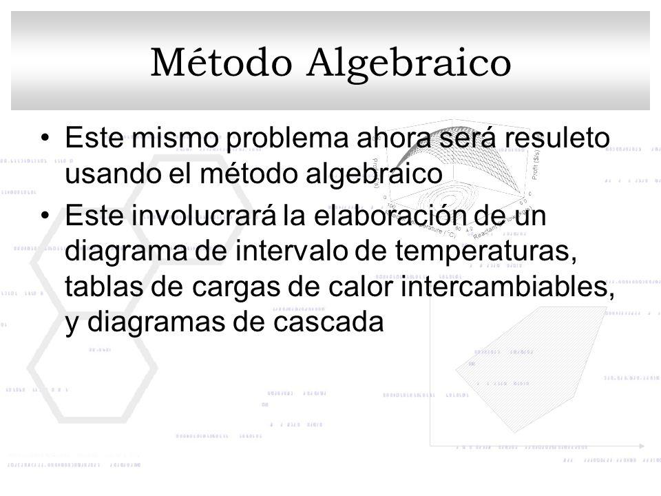 Método Algebraico Este mismo problema ahora será resuleto usando el método algebraico Este involucrará la elaboración de un diagrama de intervalo de t