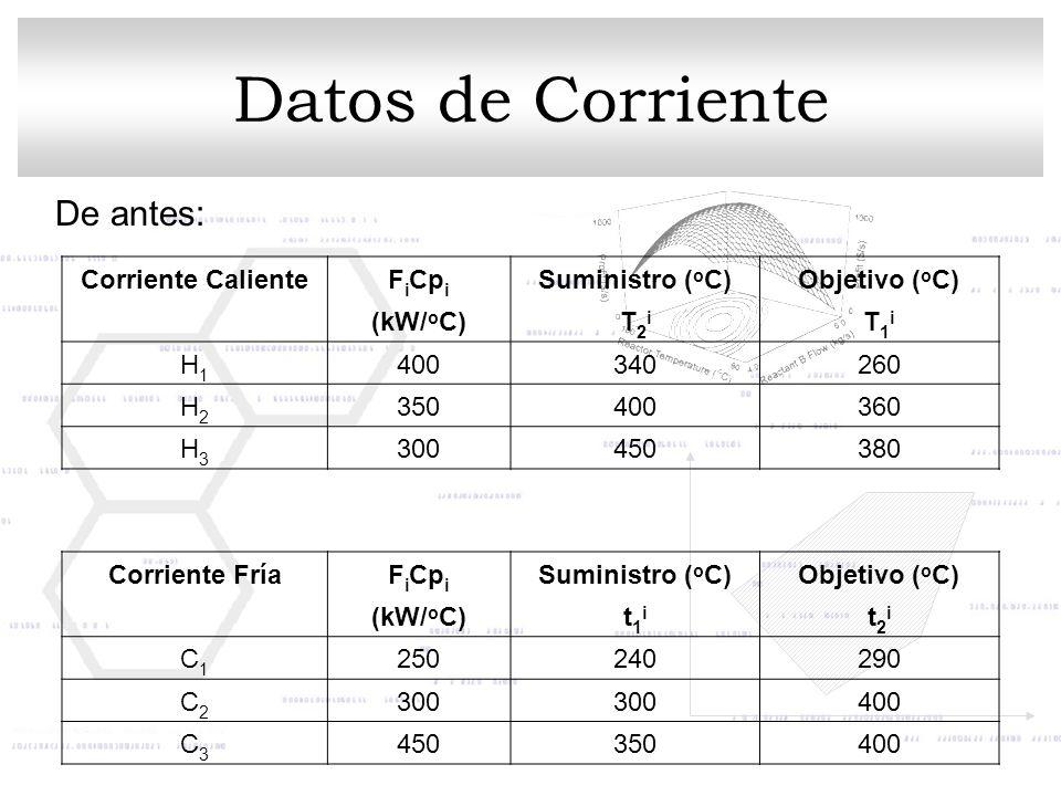 Datos de Corriente Corriente CalienteF i Cp i Suministro ( o C)Objetivo ( o C) (kW/ o C)T2iT2i T1iT1i H1H1 400340260 H2H2 350400360 H3H3 300450380 Cor