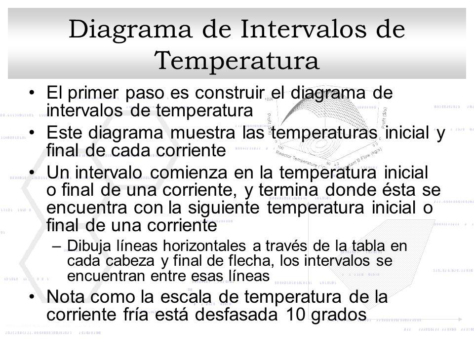 Diagrama de Intervalos de Temperatura El primer paso es construir el diagrama de intervalos de temperatura Este diagrama muestra las temperaturas inic