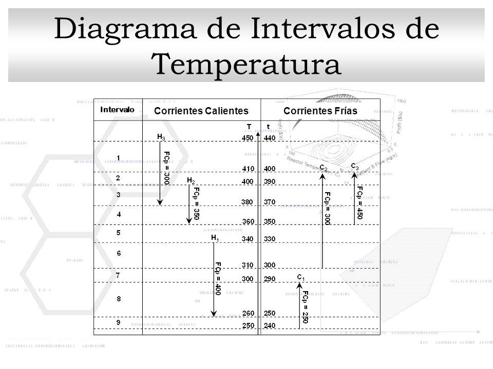 Diagrama de Intervalos de Temperatura Intervalo Corrientes CalientesCorrientes Frías