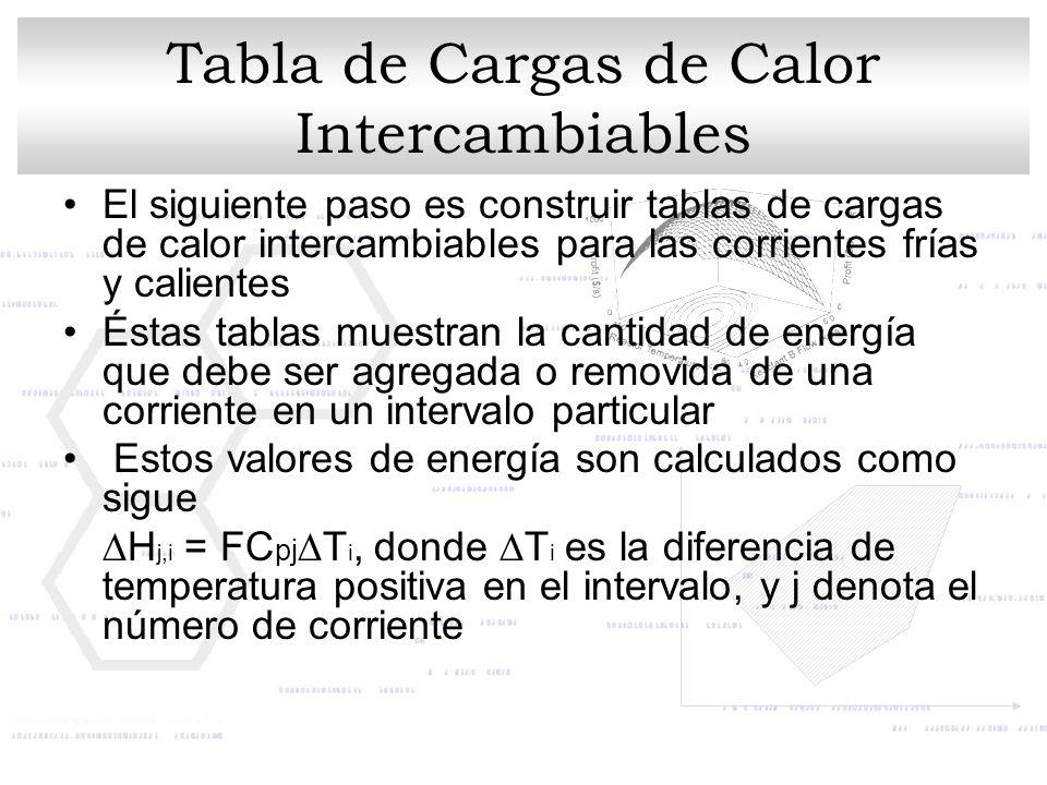 Tabla de Cargas de Calor Intercambiables El siguiente paso es construir tablas de cargas de calor intercambiables para las corrientes frías y caliente