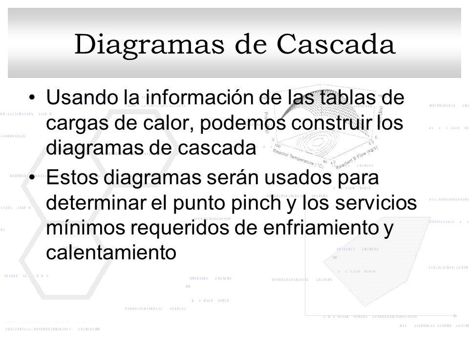 Diagramas de Cascada Usando la información de las tablas de cargas de calor, podemos construir los diagramas de cascada Estos diagramas serán usados p