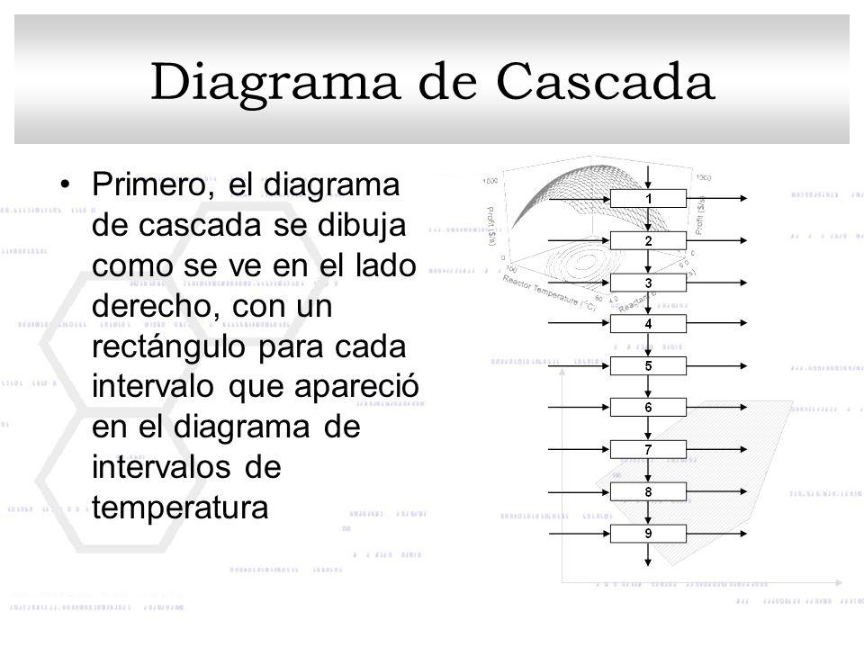 Primero, el diagrama de cascada se dibuja como se ve en el lado derecho, con un rectángulo para cada intervalo que apareció en el diagrama de interval