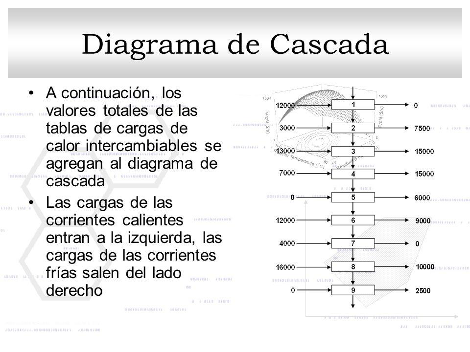 A continuación, los valores totales de las tablas de cargas de calor intercambiables se agregan al diagrama de cascada Las cargas de las corrientes ca