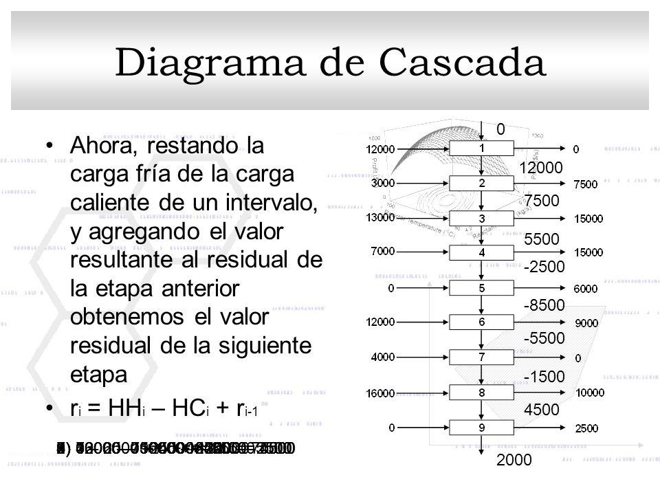 Ahora, restando la carga fría de la carga caliente de un intervalo, y agregando el valor resultante al residual de la etapa anterior obtenemos el valo