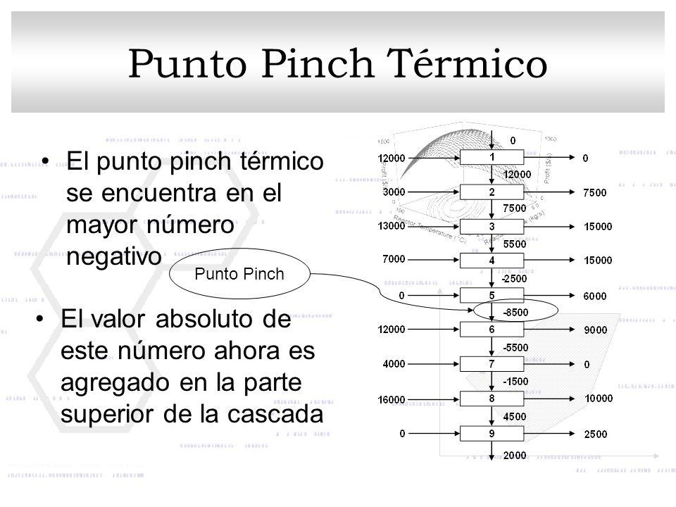 Punto Pinch Térmico El punto pinch térmico se encuentra en el mayor número negativo Punto Pinch El valor absoluto de este número ahora es agregado en