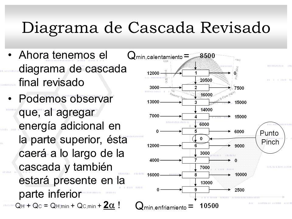 Q min,calentamiento = Q min,enfriamiento = Ahora tenemos el diagrama de cascada final revisado Podemos observar que, al agregar energía adicional en l