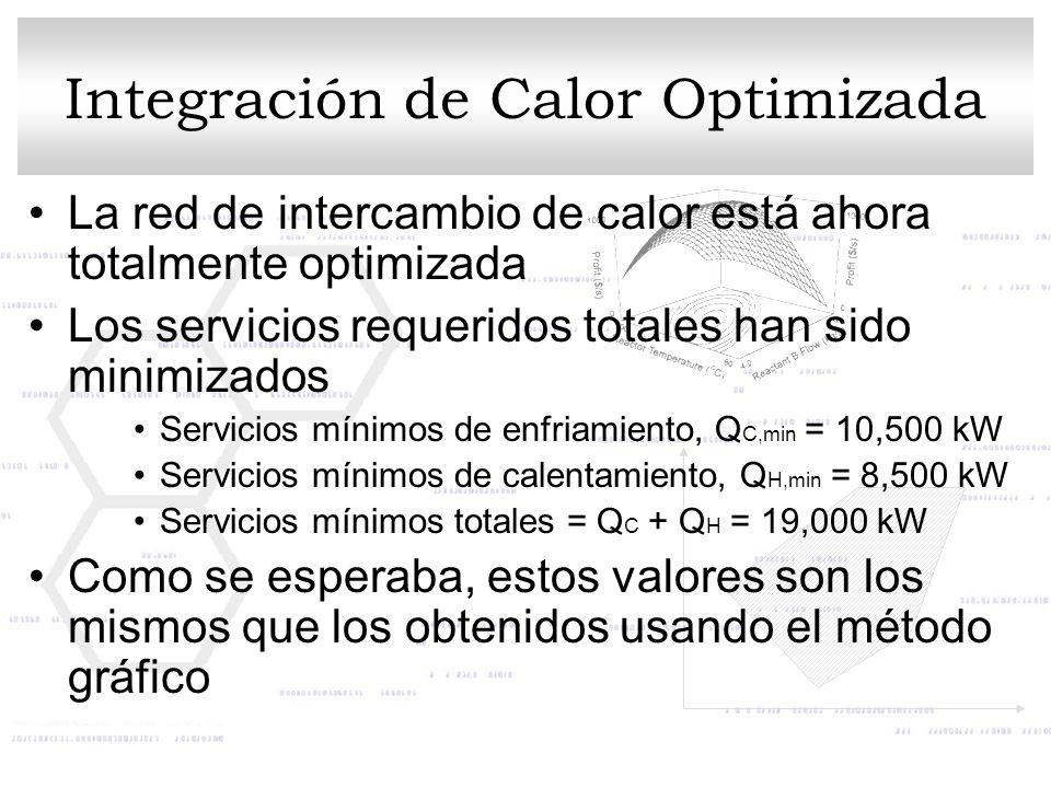 Integración de Calor Optimizada La red de intercambio de calor está ahora totalmente optimizada Los servicios requeridos totales han sido minimizados