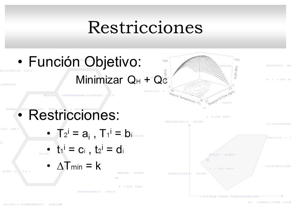 Función Objetivo: Minimizar Q H + Q C Restricciones: T 2 i = a i, T 1 i = b i t 1 i = c i, t 2 i = d i T min = k Restricciones