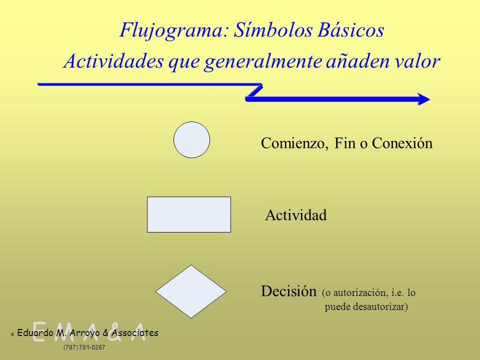 E M A & A © Eduardo M. Arroyo & Associates (787) 781-0287 Flujograma: Símbolos Básicos Actividades que generalmente añaden valor Comienzo, Fin o Conex