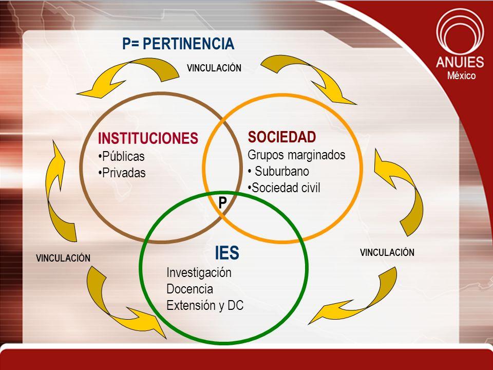 México IES Investigación Docencia Extensión y DC SOCIEDAD Grupos marginados Suburbano Sociedad civil INSTITUCIONES Públicas Privadas P P= PERTINENCIA